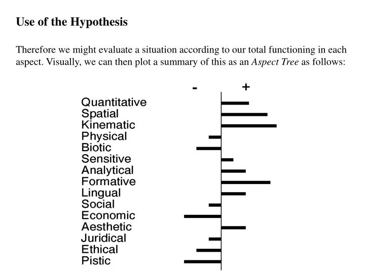 Use of the Hypothesis