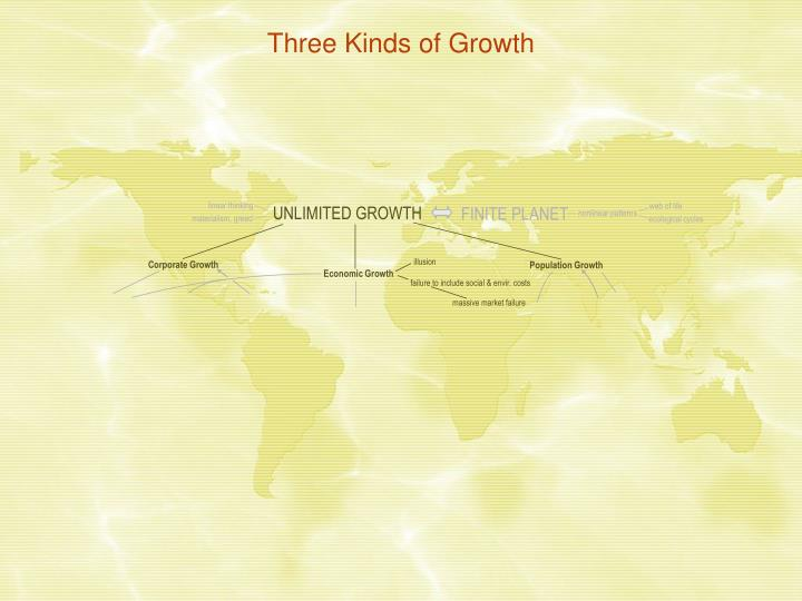 Three Kinds of Growth