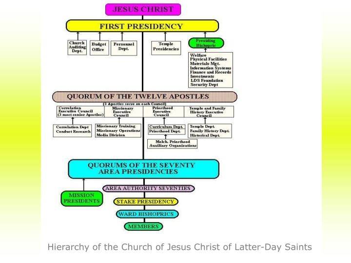 Hierarchy of the Church of Jesus Christ of Latter-Day Saints