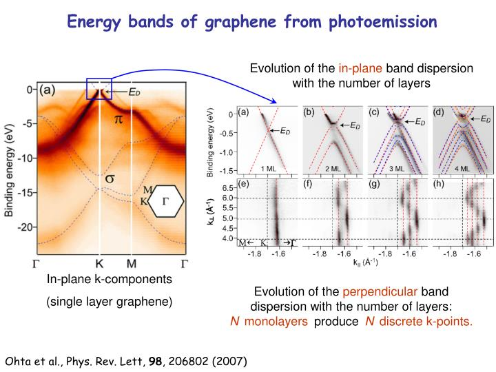 Energy bands of graphene from photoemission