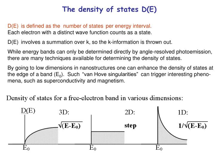 The density of states D(E)