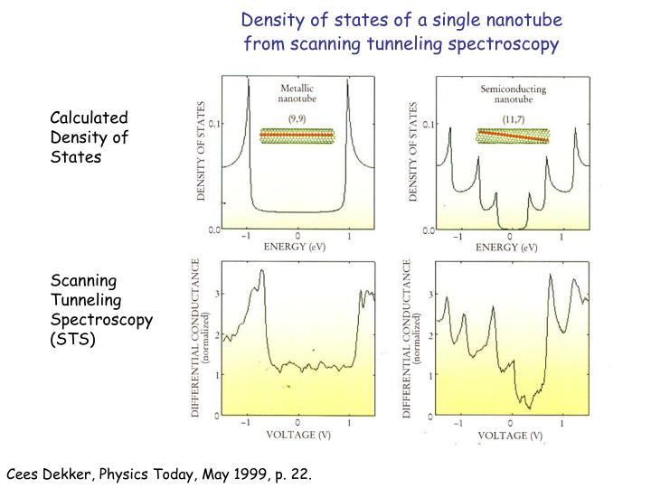 Density of states of a single nanotube from scanning tunneling spectroscopy