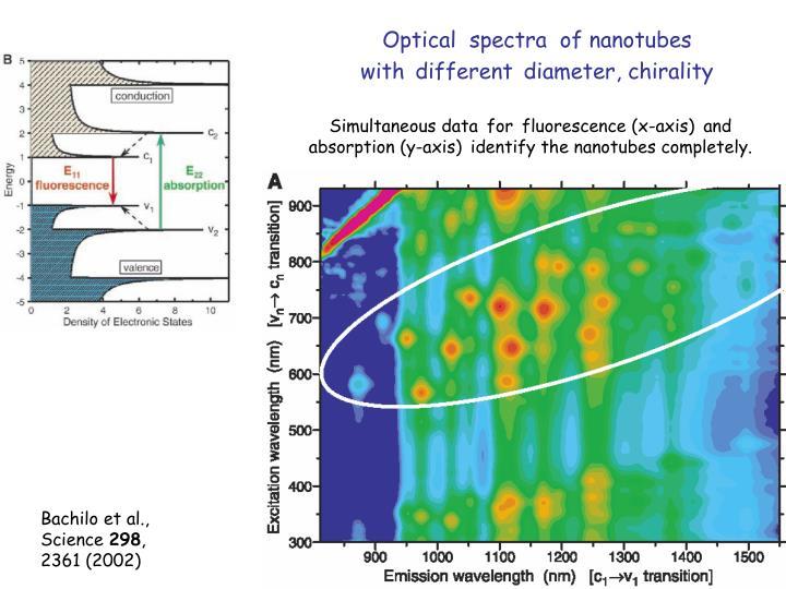 Optical  spectra  of nanotubes      with