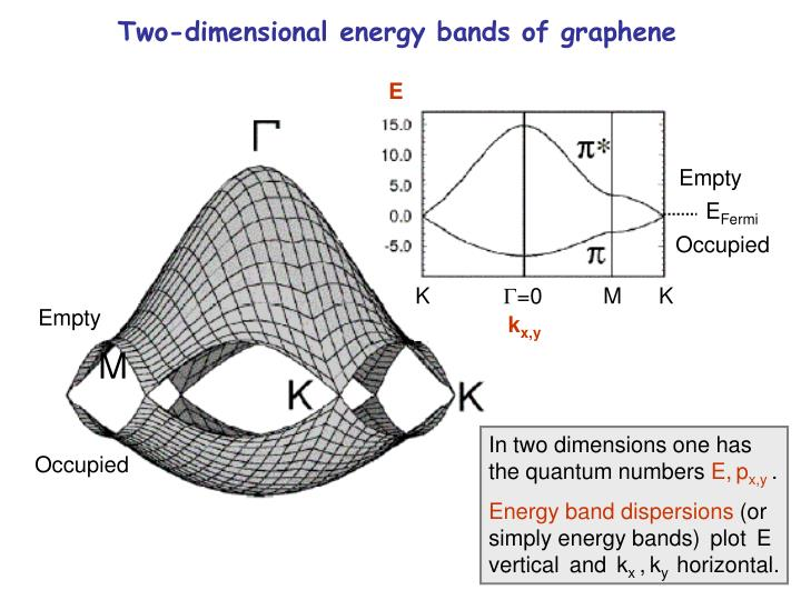 Two-dimensional energy bands of graphene