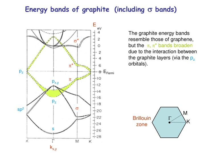Energy bands of graphite