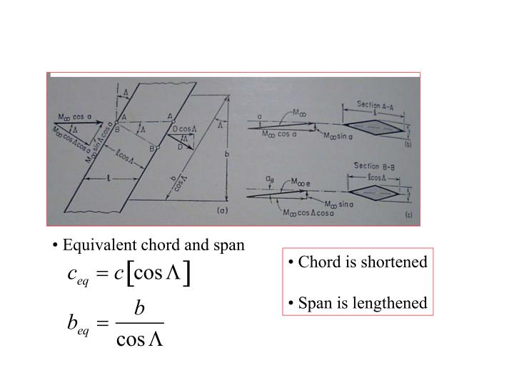 • Equivalent chord and span