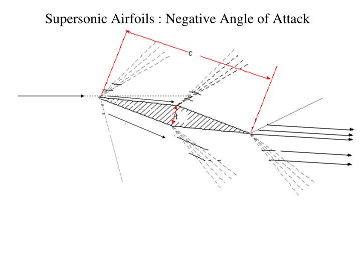 Supersonic Airfoils : Negative Angle of Attack