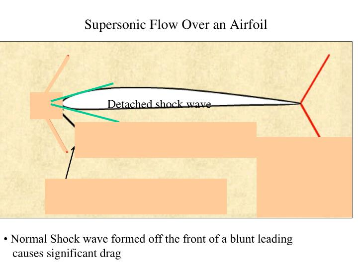 Supersonic Flow Over an Airfoil