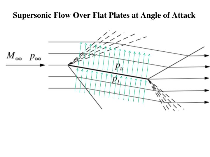 Supersonic flow over flat plates at angle of attack