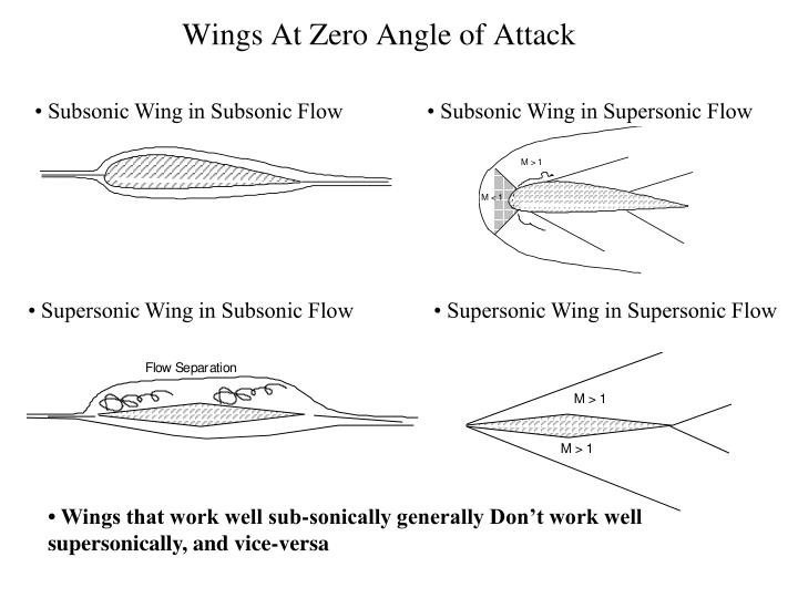 Wings At Zero Angle of Attack