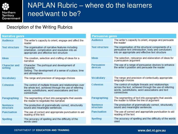 NAPLAN Rubric – where do the learners need/want to be?