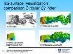 iso surface visualization comparison circular cylinder