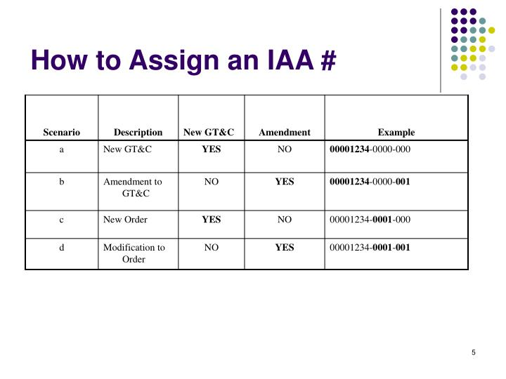How to Assign an IAA #