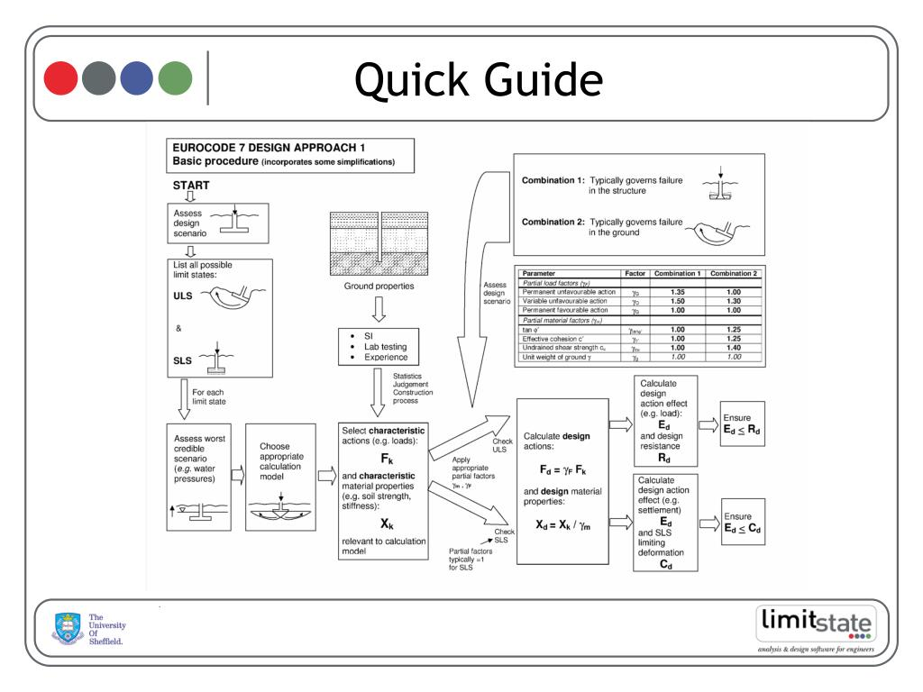 PPT - Practical Application of Geotechnical Limit Analysis