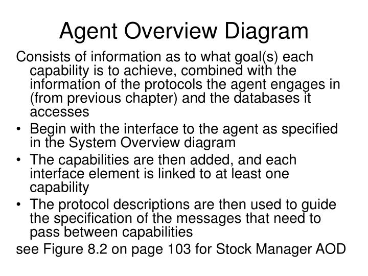 Agent overview diagram