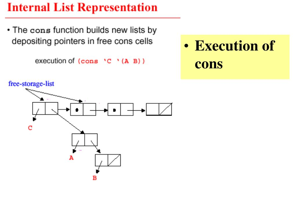 Execution of cons