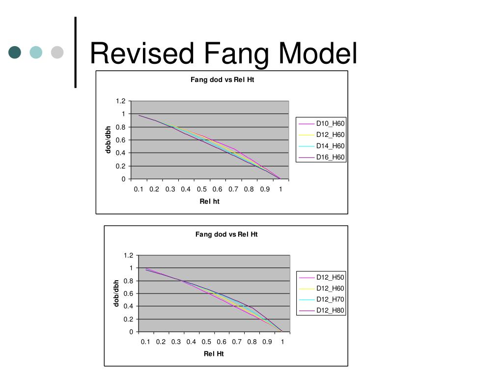 Revised Fang Model