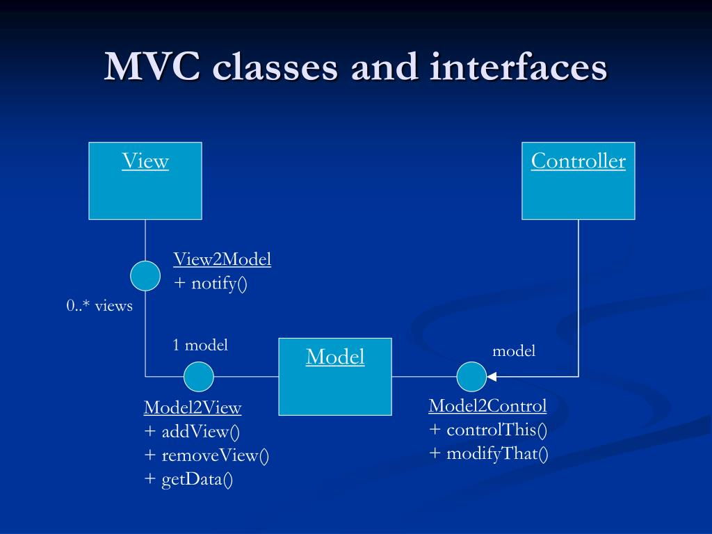 MVC classes and interfaces
