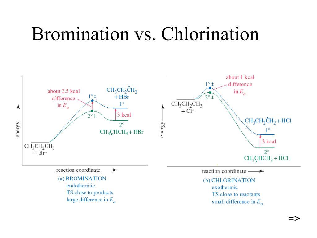 Bromination vs. Chlorination