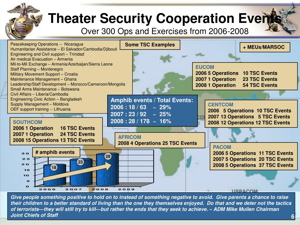 Theater Security Cooperation Events