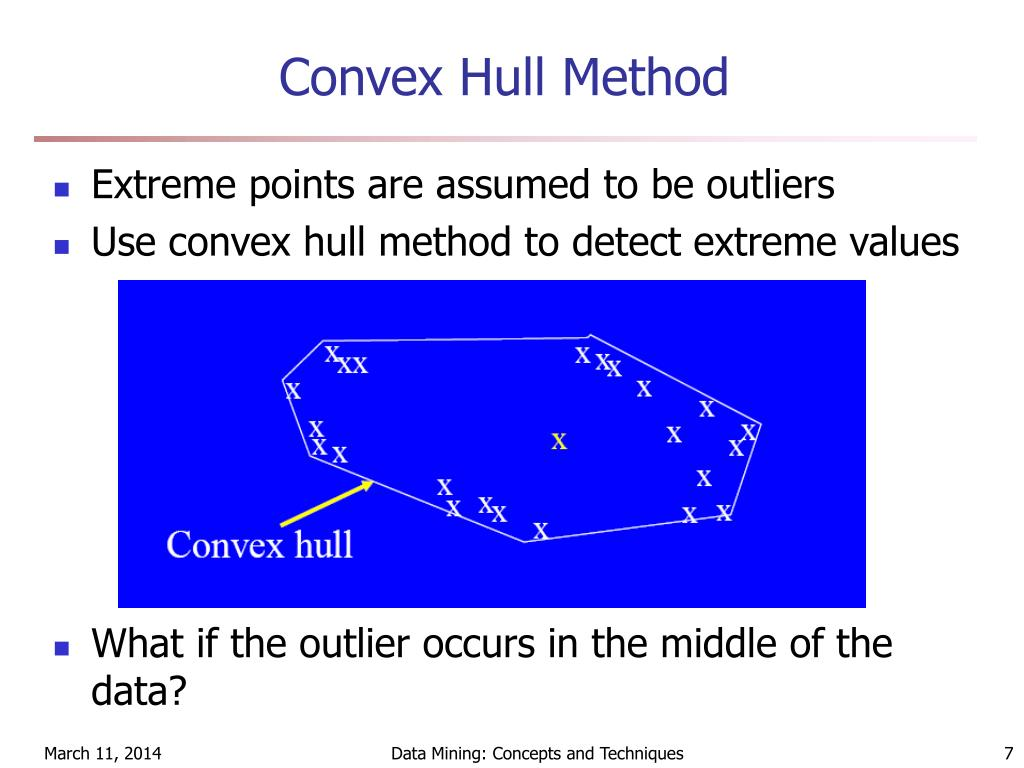 Convex Hull Method