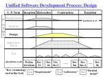 unified software development process design
