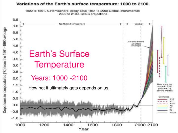 Earth's Surface Temperature