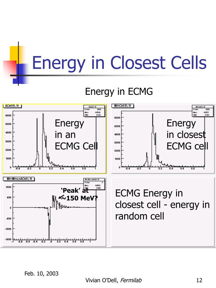Energy in Closest Cells