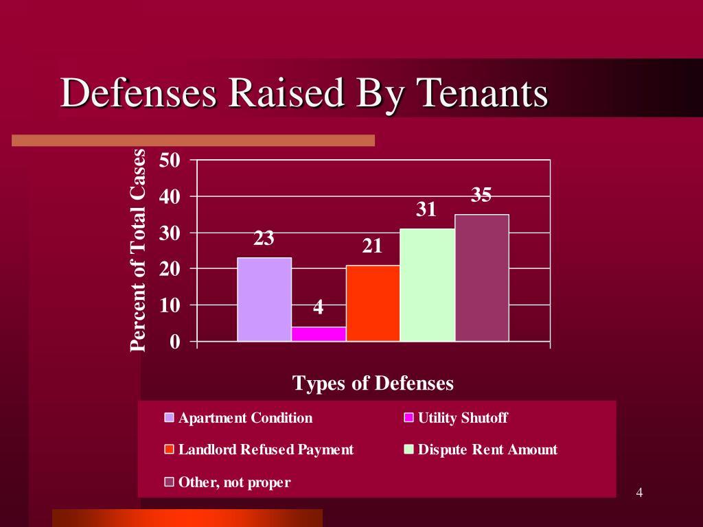 Defenses Raised By Tenants