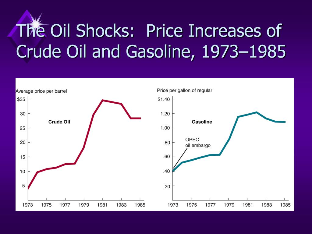 The Oil Shocks:  Price Increases of Crude Oil and Gasoline, 1973–1985