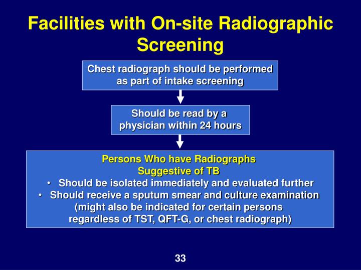 Facilities with On-site Radiographic Screening