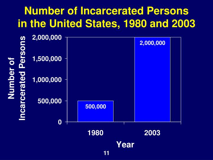 Number of Incarcerated Persons