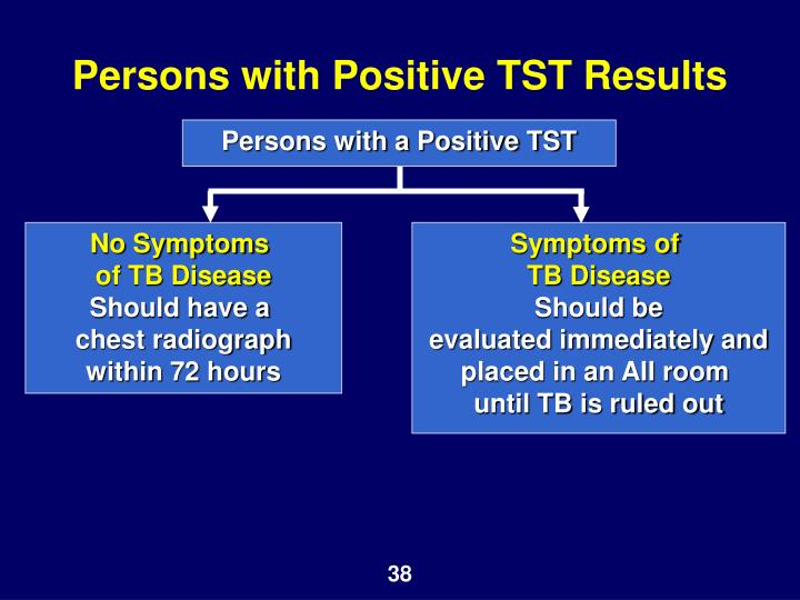 Persons with Positive TST Results