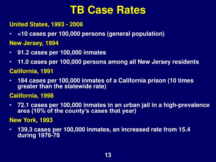 TB Case Rates