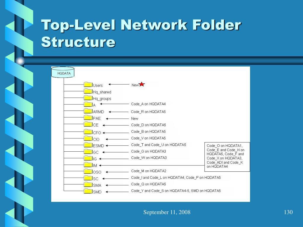 Top-Level Network Folder Structure