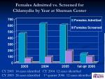 females admitted vs screened for chlamydia by year at shuman center