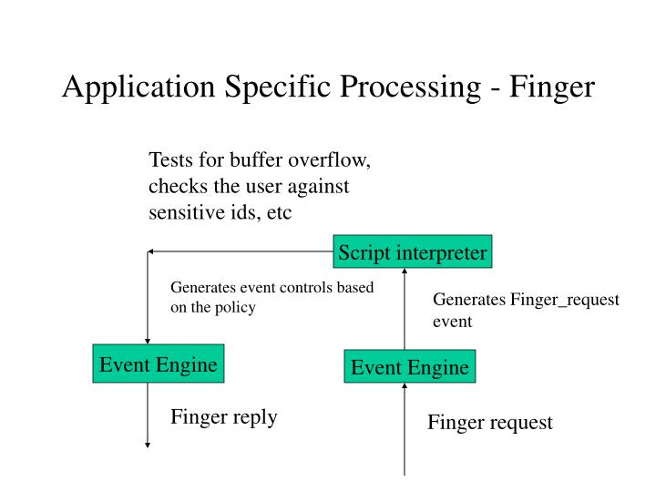 Application Specific Processing - Finger