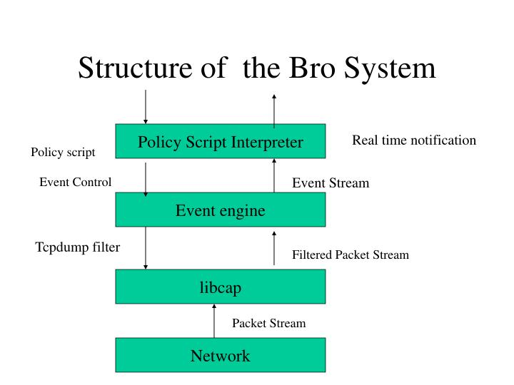 Structure of  the Bro System