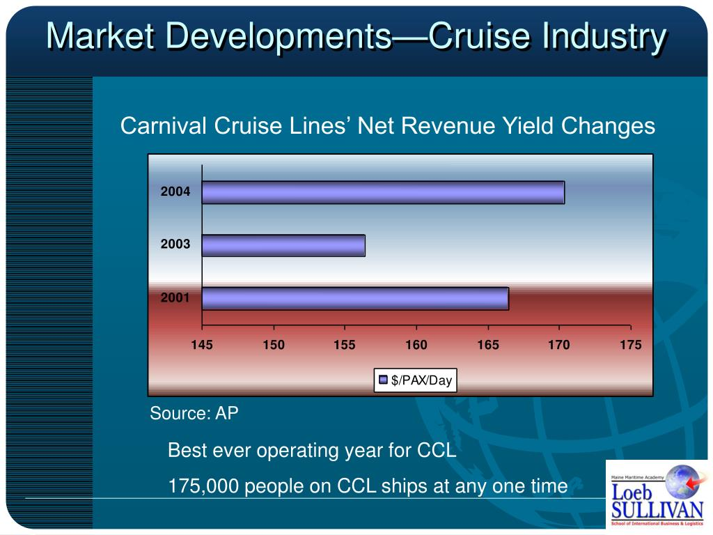 Market Developments—Cruise Industry