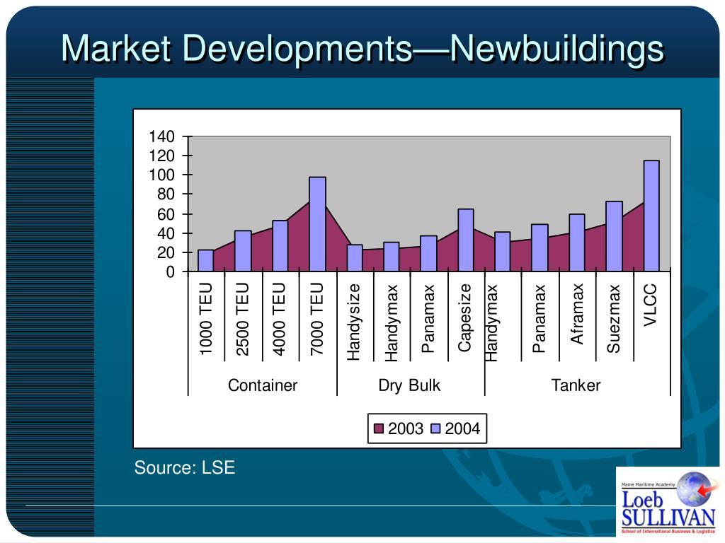 Market Developments—Newbuildings