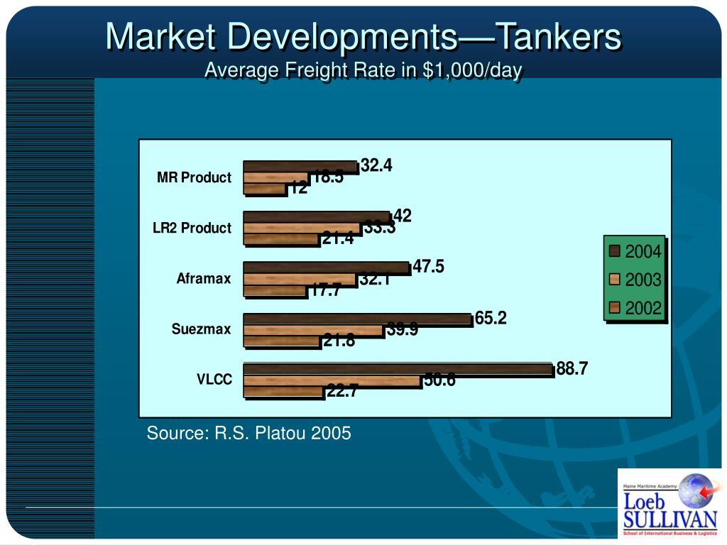 Market Developments—Tankers