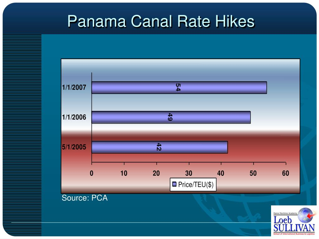 Panama Canal Rate Hikes