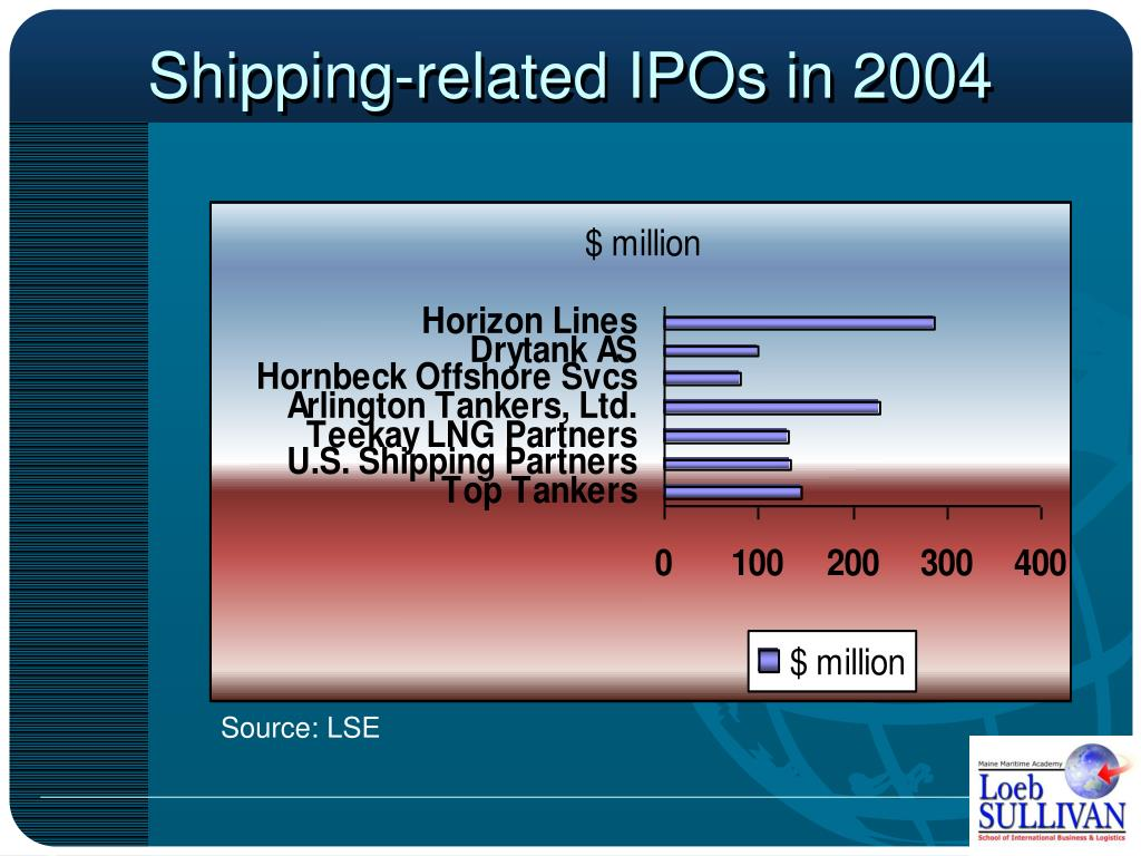Shipping-related IPOs in 2004