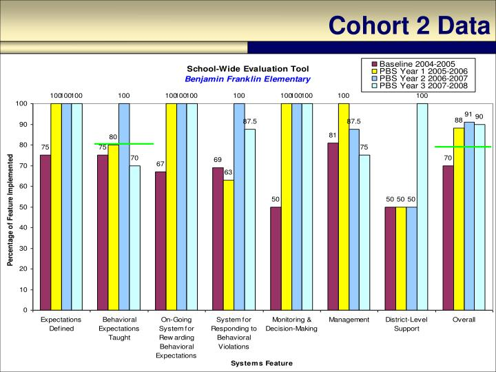 Cohort 2 Data