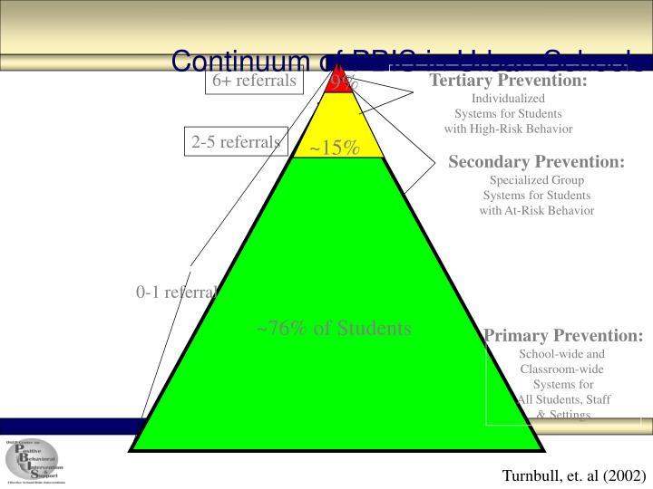 Continuum of PBIS in Urban Schools