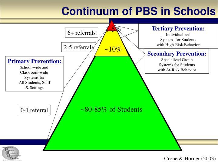 Continuum of PBS in Schools