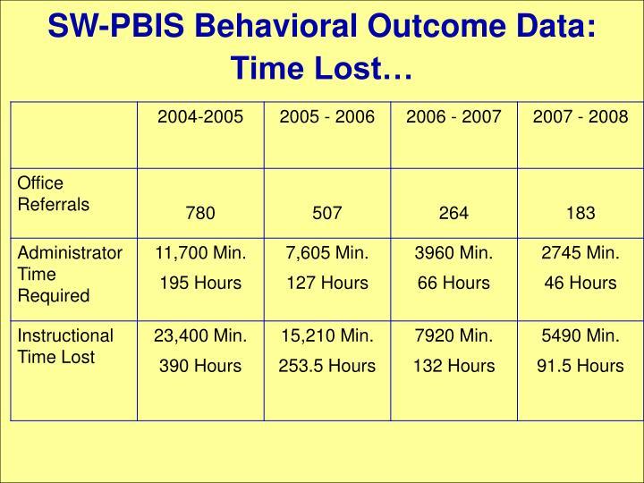 SW-PBIS Behavioral Outcome Data:
