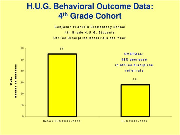 H.U.G. Behavioral Outcome Data: