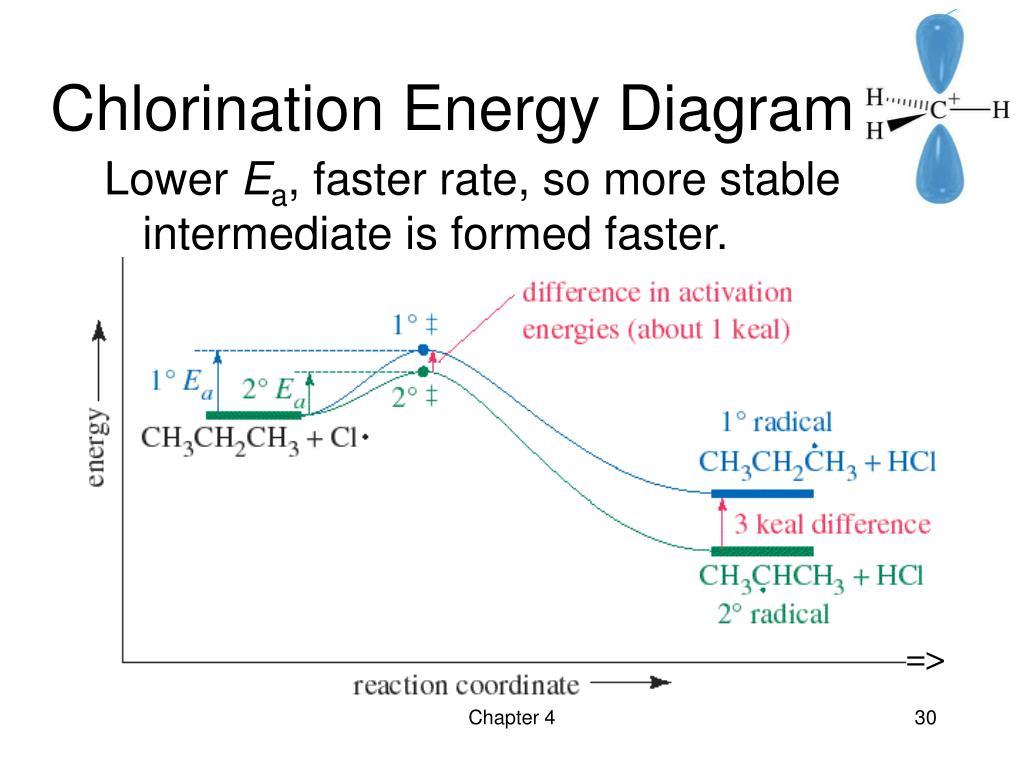 Chlorination Energy Diagram