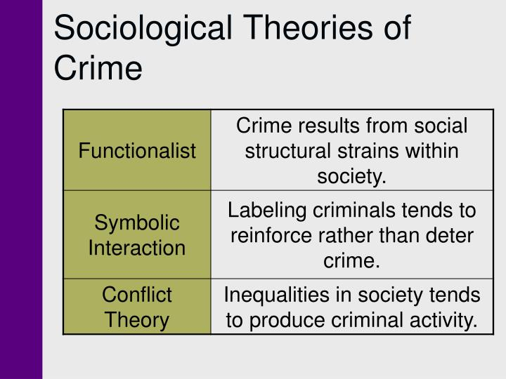 social theory of homelessness
